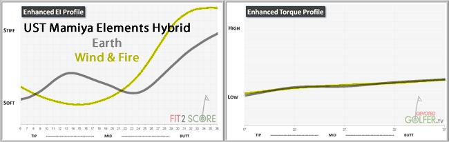 Elements Hybrid EiGj