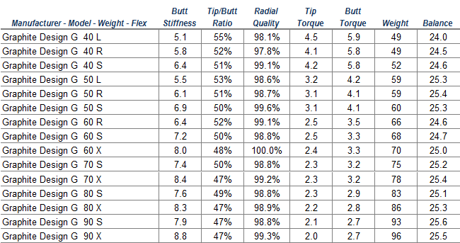 Graphite Design Golf Shaft Reviews amp Tests 2015