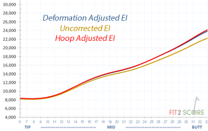 HoopDeformationAdjustment