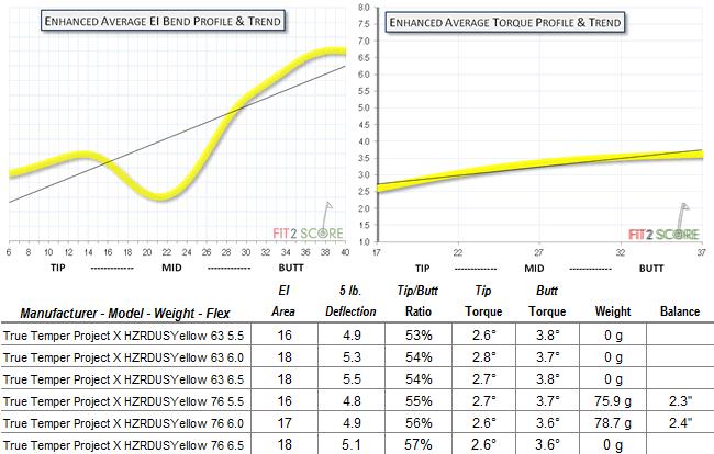 HZDRUS_Yellow Charts